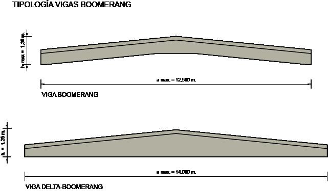 Tipología Vigas Boomerang.